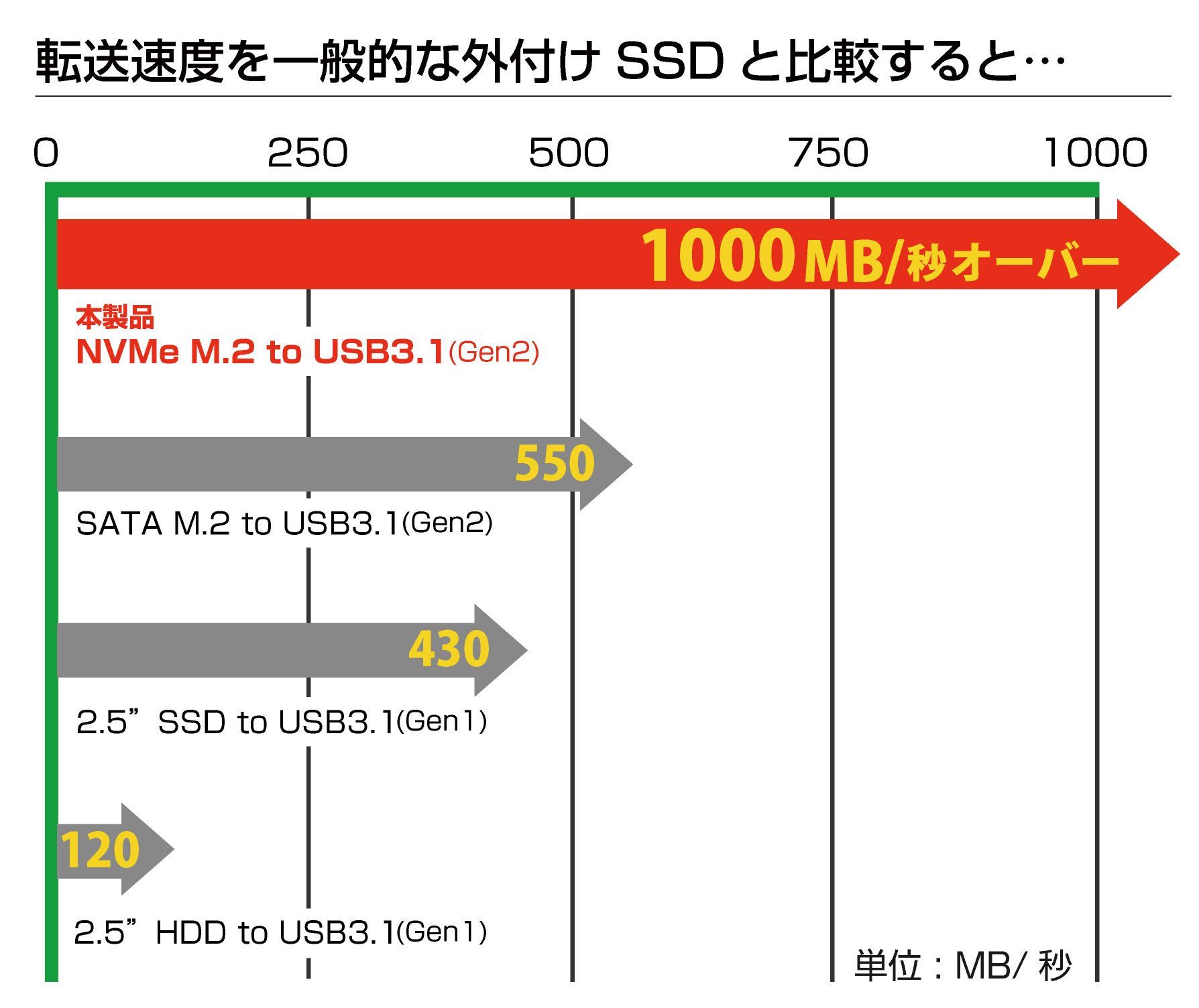ITPROTECH NVMe 超高速外付けSSD 1TB / 1000GB M2NVME1000-JUST / M2NVME500-JUST アイティプロテック